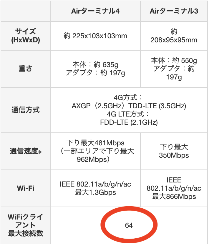 ソフトバンクエアー 同時接続台数 表