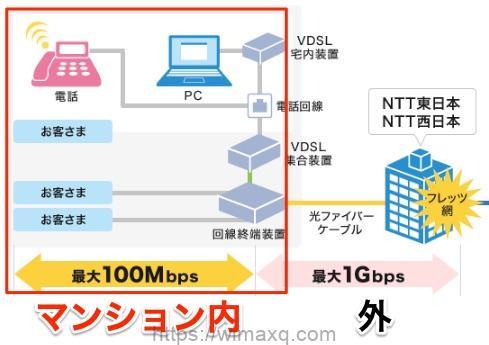 光回線 マンション VDSL配線の概略図