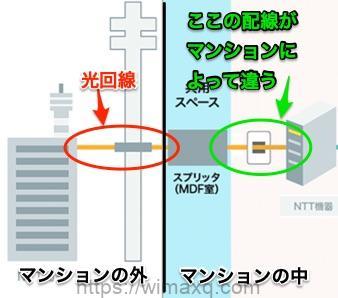 ソフトバンク光 マンション 屋外配線と屋内配線の区分