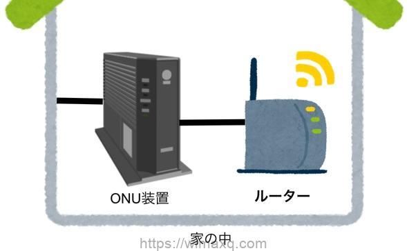 ソフトバンク光 家の中の回線図 ONU ルーター