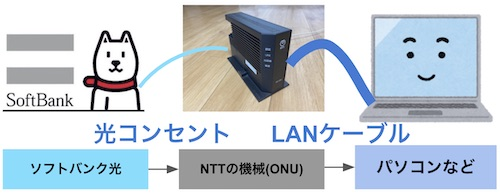 softbank光 bbユニットなし ONUのみ ネット接続方法