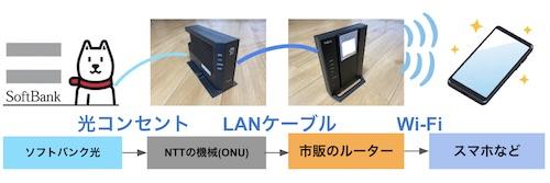 ソフトバンク光 BBユニットなし ルーターの繋ぎ方