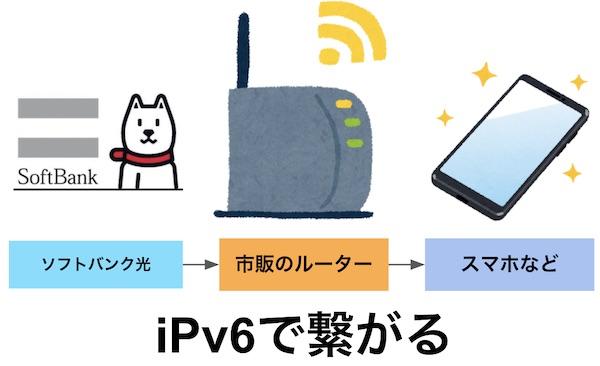 ソフトバンク光 bbユニット無し 市販のルーター ipv6 繋がる