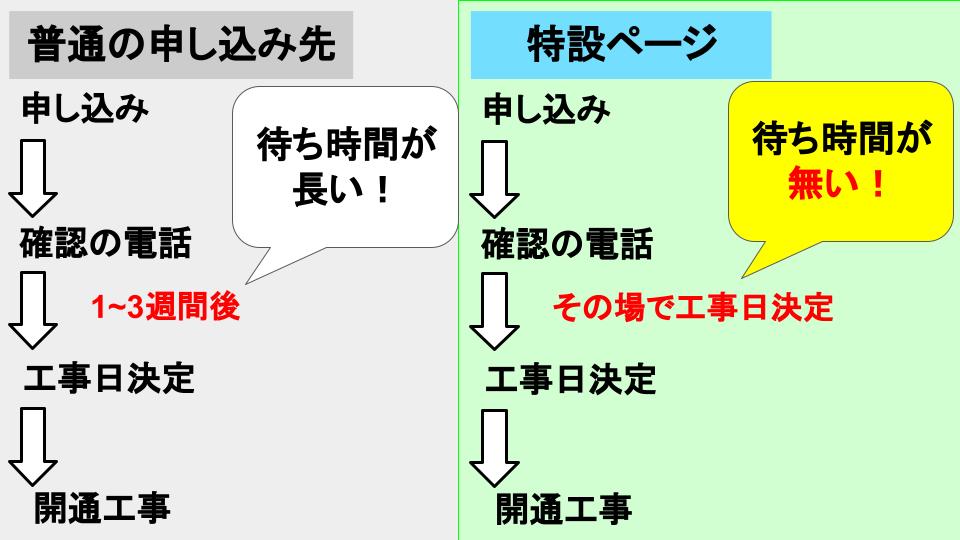 SoftBank光 申込みまでの流れ 特設ページとの比較