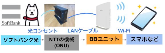 softbank光 光BBユニット 接続方法 接続図