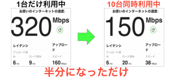 ソフトバンク光 10台同時利用 通信速度の変化