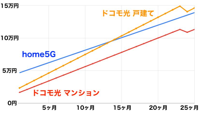 ドコモ光 home5G解約まで含めた総額比較表