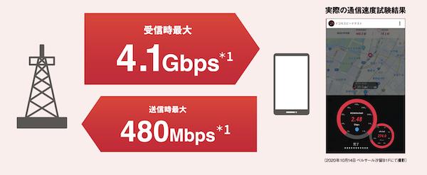 home5G 5G展開 さらに速くなる
