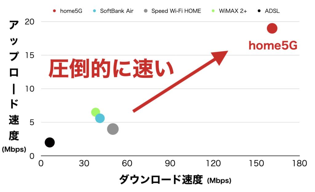 home5g 他回線との通信速度比較 sofbankair wimax adsl au-home