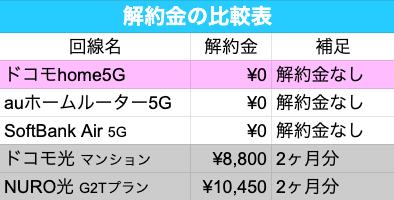 home5G ネット回線 解約金 比較表