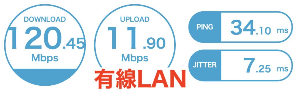 home5G 有線LAN 速度