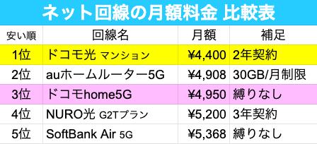 home5g ネット回線 月額料金比較表03