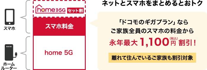 home 5G 割引 1100円