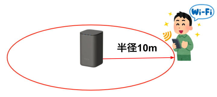 home5G wi-fi 届く距離