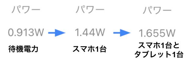 home5Gの実際の消費電力